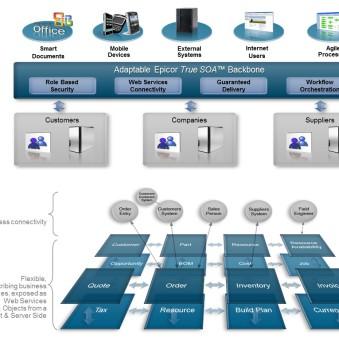 ERP_Architecture